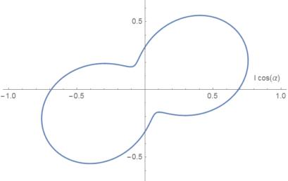 Polarization Peanuts with Fourier Analysis